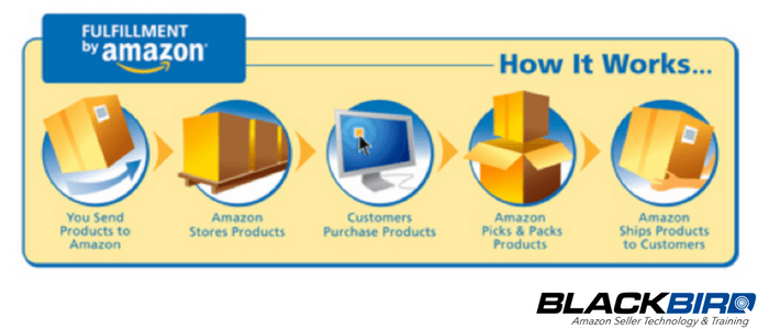 What Are The Different Inventory Business Models On Amazon?